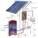 Solar Thermal Panels Water Heating
